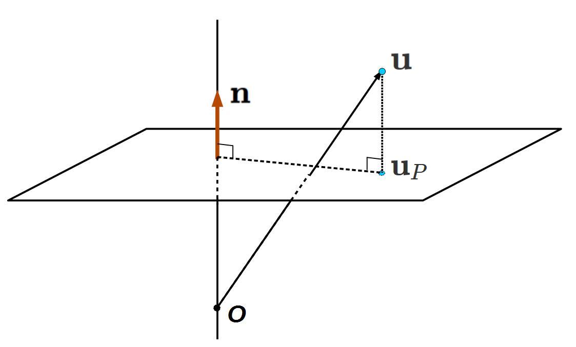 平面上への投影点 (垂線の足) の求め方 ~ 公式と具体例 ~ - 理数 ...