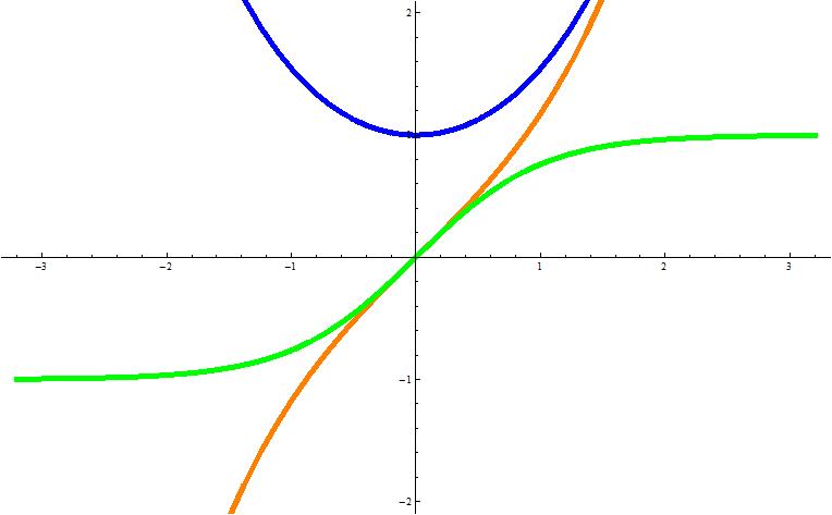 双曲線関数の定義と9つの大切な...